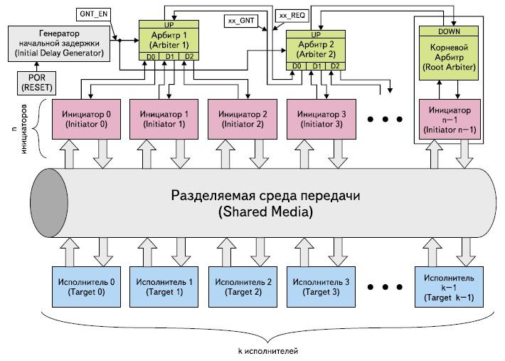 Структурная схема арбитража для системной шины