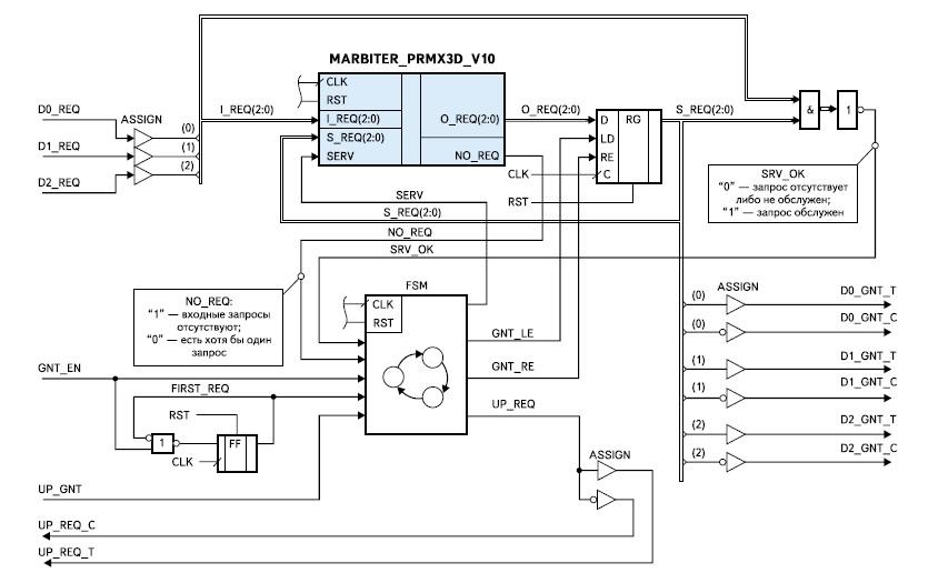 Функциональная схема синхронного ядра