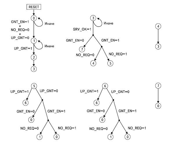 Граф переходов управляющего автомата синхронного ядра