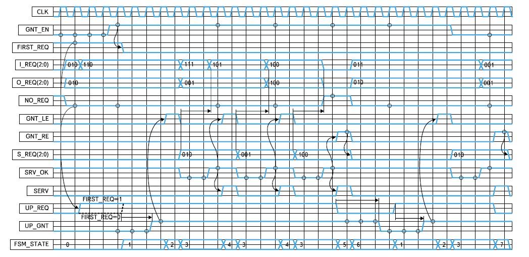 Временная диаграмма работы синхронного ядра