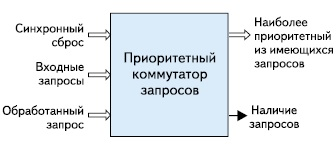 Структура интерфейса приоритетного коммутатора