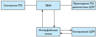 Рис. 1. Структурная схема диагностического программноаппаратного комплекса