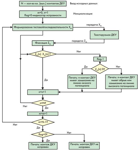 Рис. 3. Структурная схема алгоритма диагностики исправности дискретного устройства