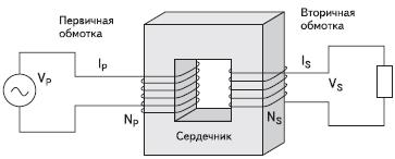 Рис. 3. Простой идеальный трансформатор
