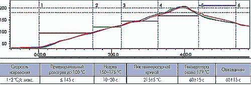Рис. 3. Температурный режим типа «нагрев-пик»