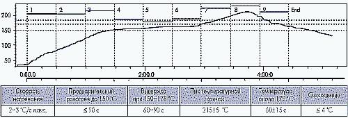 Рис.4. Температурный режим типа «нагрев-выдержка-пик»