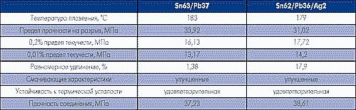 Таблица 1. Стандартные составы сплавов ELECTROPURE и их технические характеристики