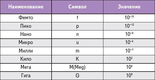 Таблица 1. Условные обозначения множителей для образования десятичных кратных и дольных единиц, поддерживаемые в Transformer Designer