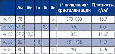 Таблица 10. Специальные припои на основе золота