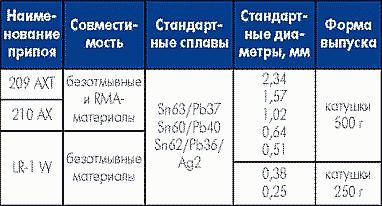 Таблица 11. Трубчатые припои, совместимые с материалами, не требующими отмывки