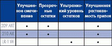 Таблица 12. Особенности трубчатых припоев, совместимых с материалами, не требующими отмывки