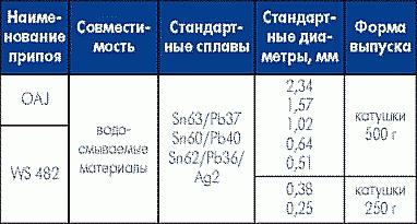 Таблица 13. Трубчатые припои, совместимые с водосмываемыми материалами