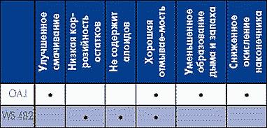 Таблица 14. Особенности трубчатых припоев, совместимых с водосмываемыми материалами