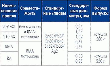 Таблица 15. Трубчатые припои, совместимые с RMA-материалами.
