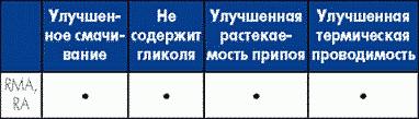 Таблица 16. Особенности трубчатых припоев, совместимых с RMA-материалами