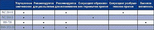 Таблица 18. Особенности жидких флюсов AIM
