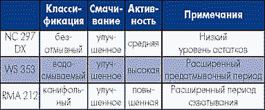 Таблица 19. Флюс-гели