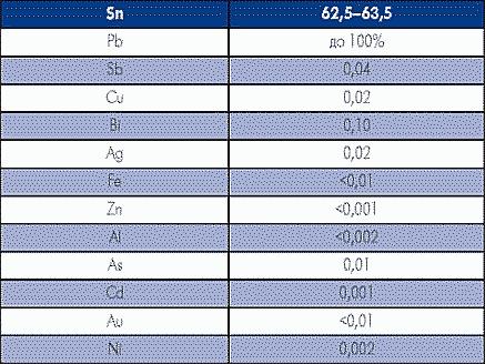 Таблица 2. Типичный анализ ELECTROPURE при составе сплава Sn63/Pb37, в %