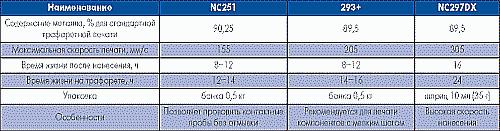 Таблица 2. Безотмывные паяльные пасты AIM