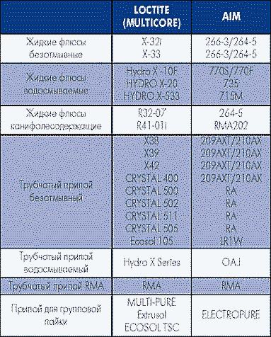Таблица 20. Соответствие паяльных материалов AIM и материалов, выпускаемых LOCTITE (MULTICORE)