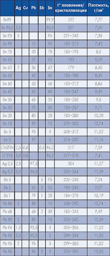 Таблица 3. Основные припои, их состав и характеристики