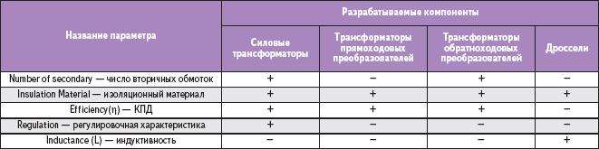 Таблица 3. Общие параметры проекта