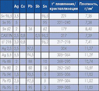 Таблица 4. Серебросодержащие припои