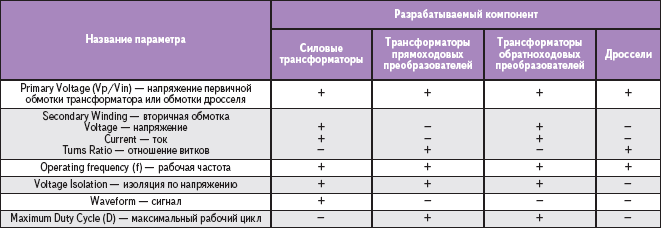 Таблица 4. Электрические параметры