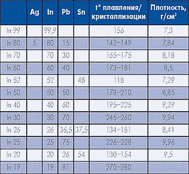 Таблица 5. Специальные припои на основе индия