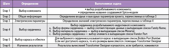 Таблица 5. Разработка трансформаторов и дросселей постоянного тока с помощью Transformer Designer