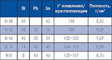 Таблица 6. Специальные припои на основе висмута