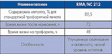 Таблица 6. Паяльная паста RMA/NC 212