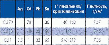 Таблица 7. Специальные припои на основе кадмия
