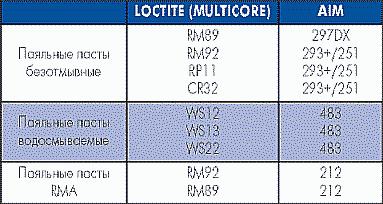 Таблица 7. Соответствие паяльных паст производства AIM и LOCTITE (MULTICORE)