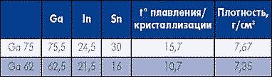 Таблица 8. Специальные припои на основе галлия