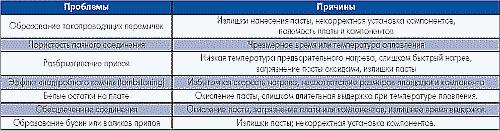 Таблица 8. Проблемы, возникающие в процессе применения паяльных паст