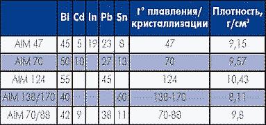Таблица 9. Специальные легкоплавкие сплавы