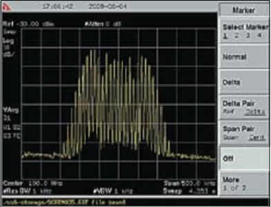 Спектр сигнала с ЧМ, несущей 100 МГц с полосой обзора 500 кГц и девиацией 75 кГц