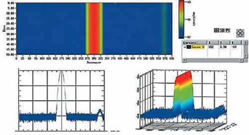 Построение спектрограммы и трехмерных спектров программным обеспечением анализатора RIGOL DSA 1020/1030