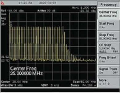 Спектр сигнала sin(t/τи)/(t/τи) при частоте повторения 1 МГц
