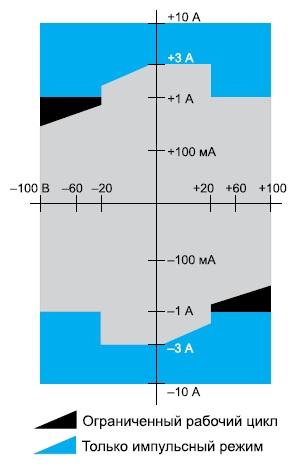 4-квадрантная рабочая область калибратора Keithley 2430-С