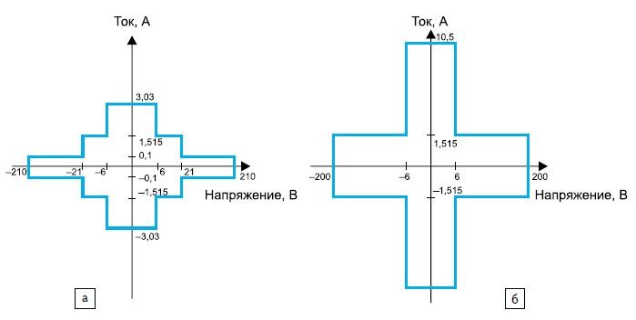 Области напряжения и тока анализатора В2912A