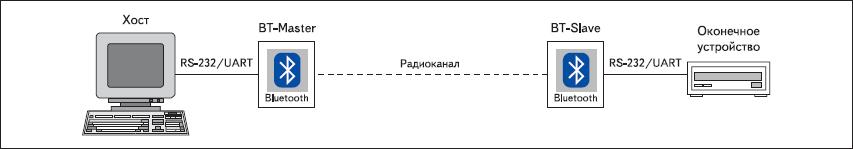 Использование Bluetooth-модулей для замены кабельного соединения RS232