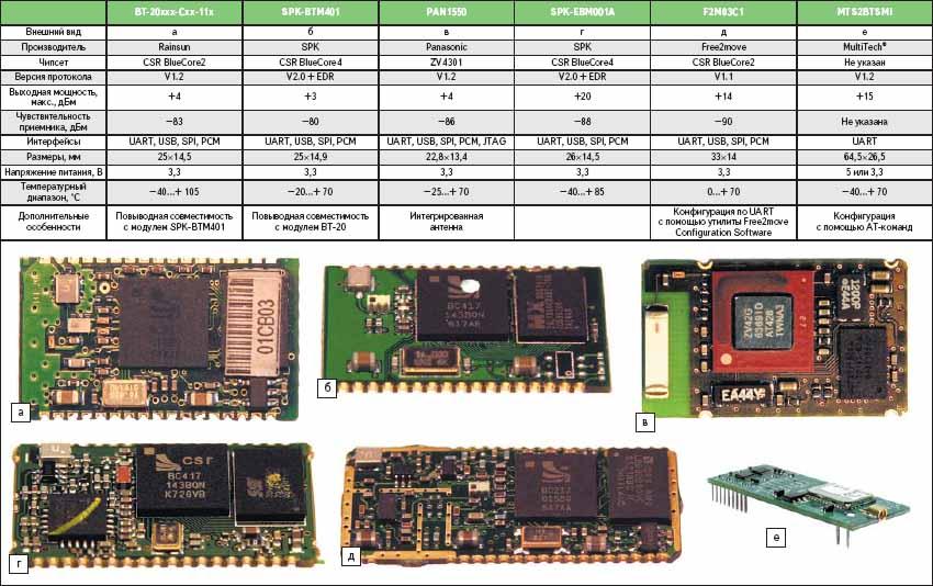 Характеристики некоторых Bluetooth-модулей