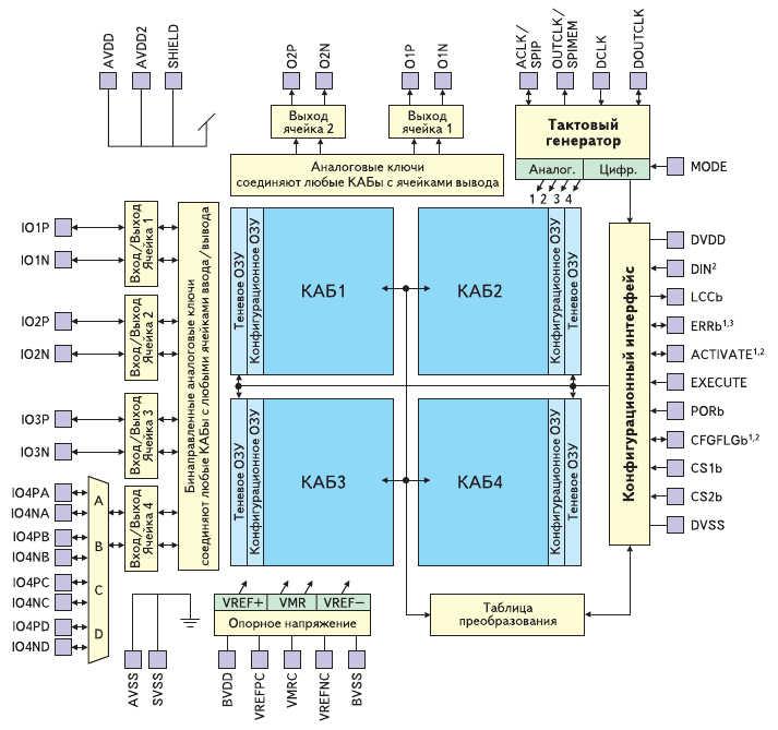Рис. 1. Внутренняя структура программируемой аналоговой микросхемы AN221E04