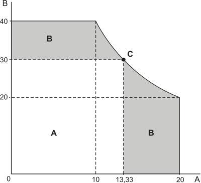 Вольт‐амперная характеристика АКИП‐1108‐40‐20 (А+В)