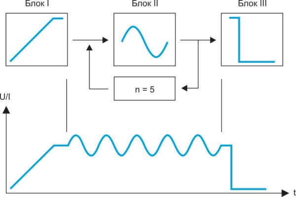 Пример формирования U/I с использованием блоков