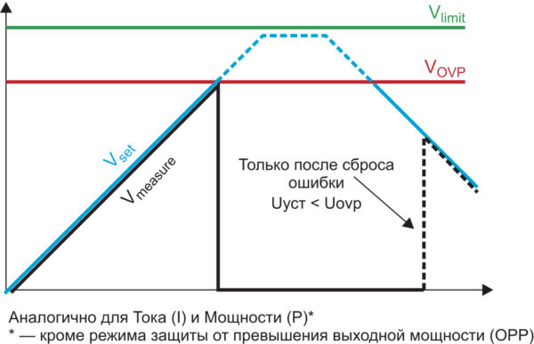 Функционирование в режиме OVP