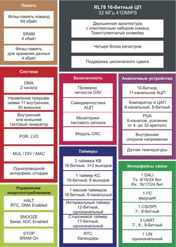 Блок-схема микроконтроллера RL78/I1A