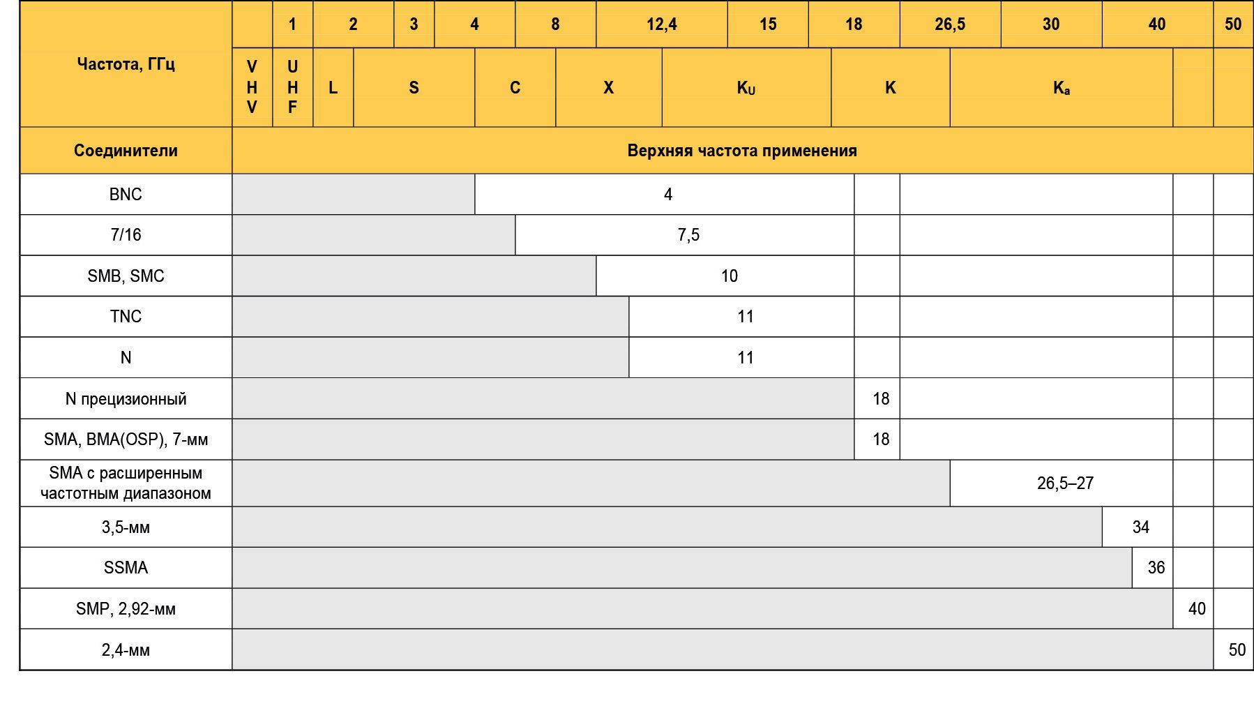 Верхняя частота применения зарубежных соединителей